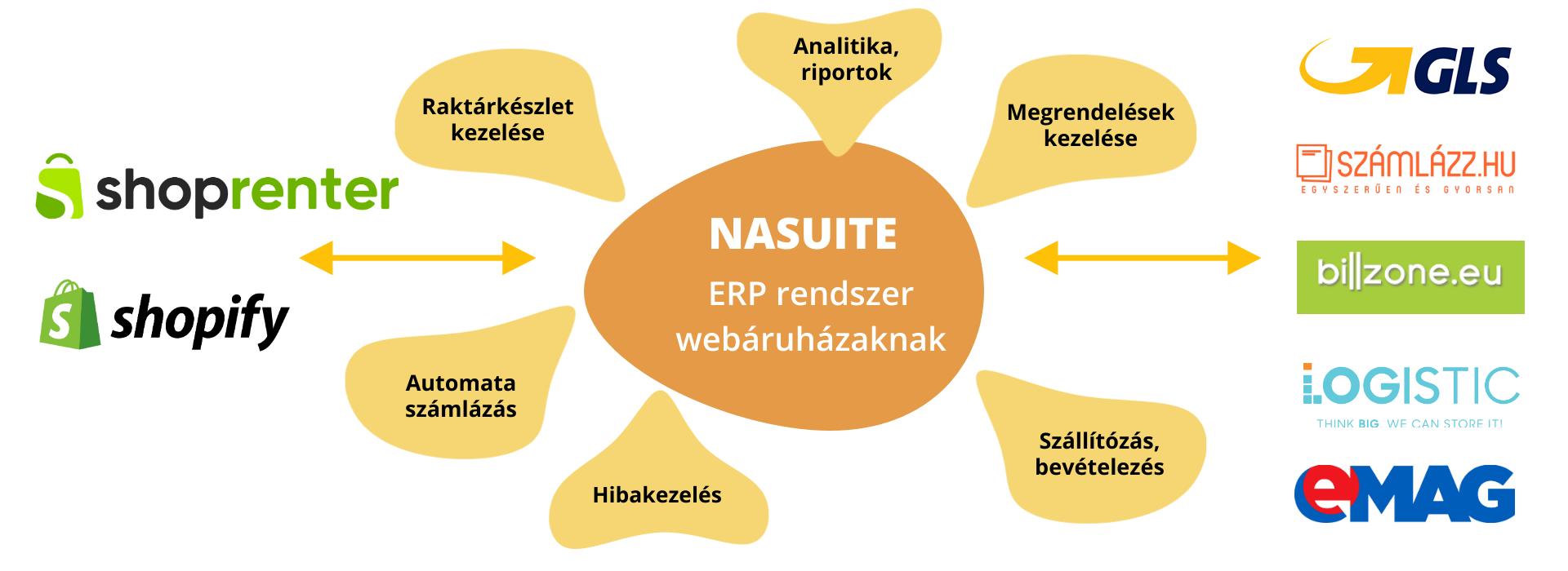 Nasuite működése